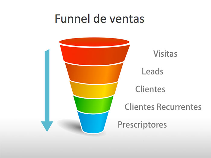 funnel-marketing-guia-basica