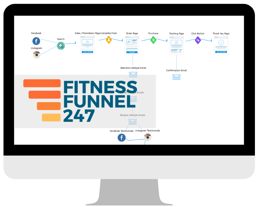 Fitness Funnel Marketing vd